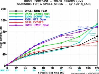 Modello meteo GFS: Ecco il nuovo aggiornamento FV3